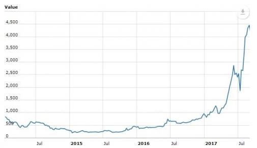 Bitcoin Trading Course Singapore